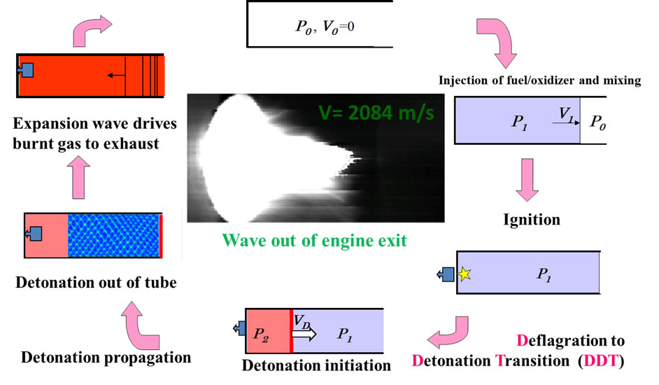 pulse detonation engines was developed with a frequency of up to 32 Hz
