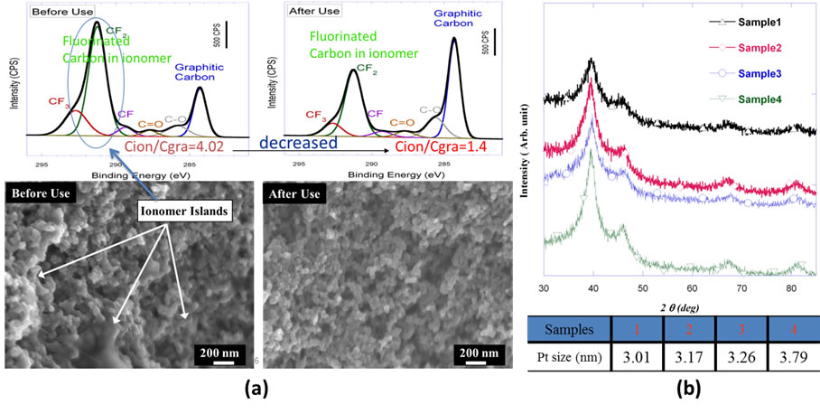 Quantitative characterization of nano-composite material. (a) by x-ray photoelectron  spectroscopy and electron microscopy; (b) x-ray diffraction